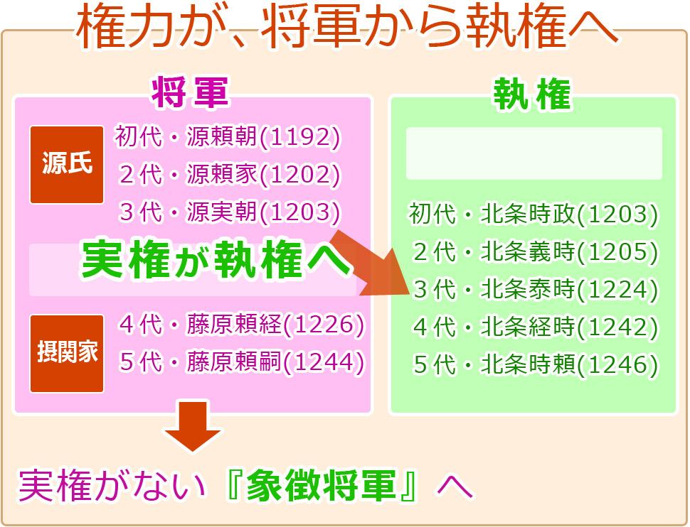 鎌倉時代 - 歴史まとめ.net